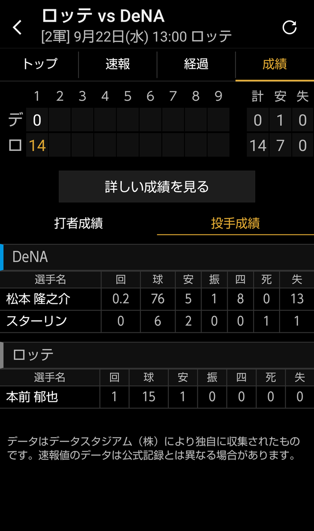 DeNA・ドラ3松本、2/3回13失点wwwwwwwwwwwww