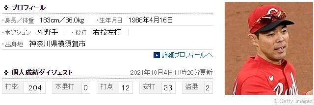 秋山翔吾(33) 打率.204 本塁打0 打点12 ← ここまで通用しないって誰が思った?